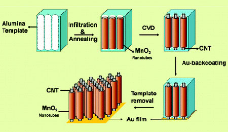 Coaxial manganese oxide/carbon nanotube (CNT) arrays deposited inside porous alumina templates were used as cathodes in a lithium battery. Source: Nano Letters