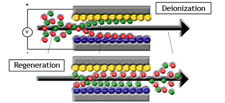 Representation of capacitive deionization process. Image obtained from Proingesa website